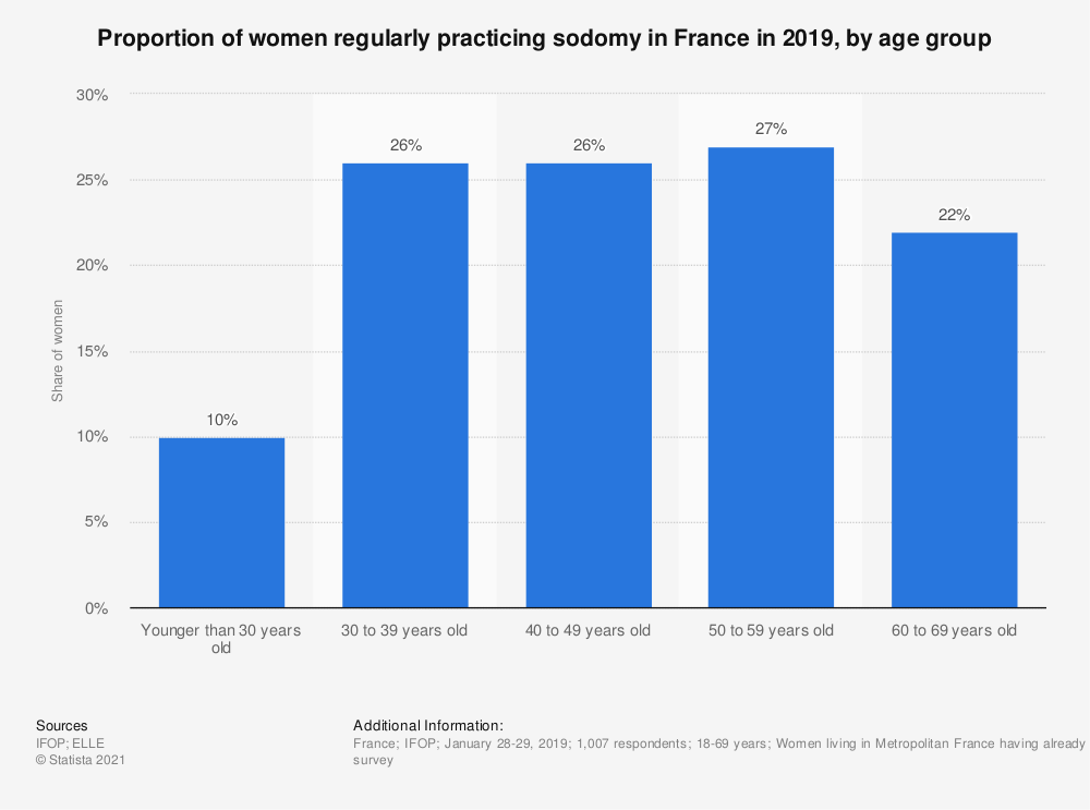 Statistic: Proportion of women regularly practicing sodomy in France in 2019, by age group | Statista