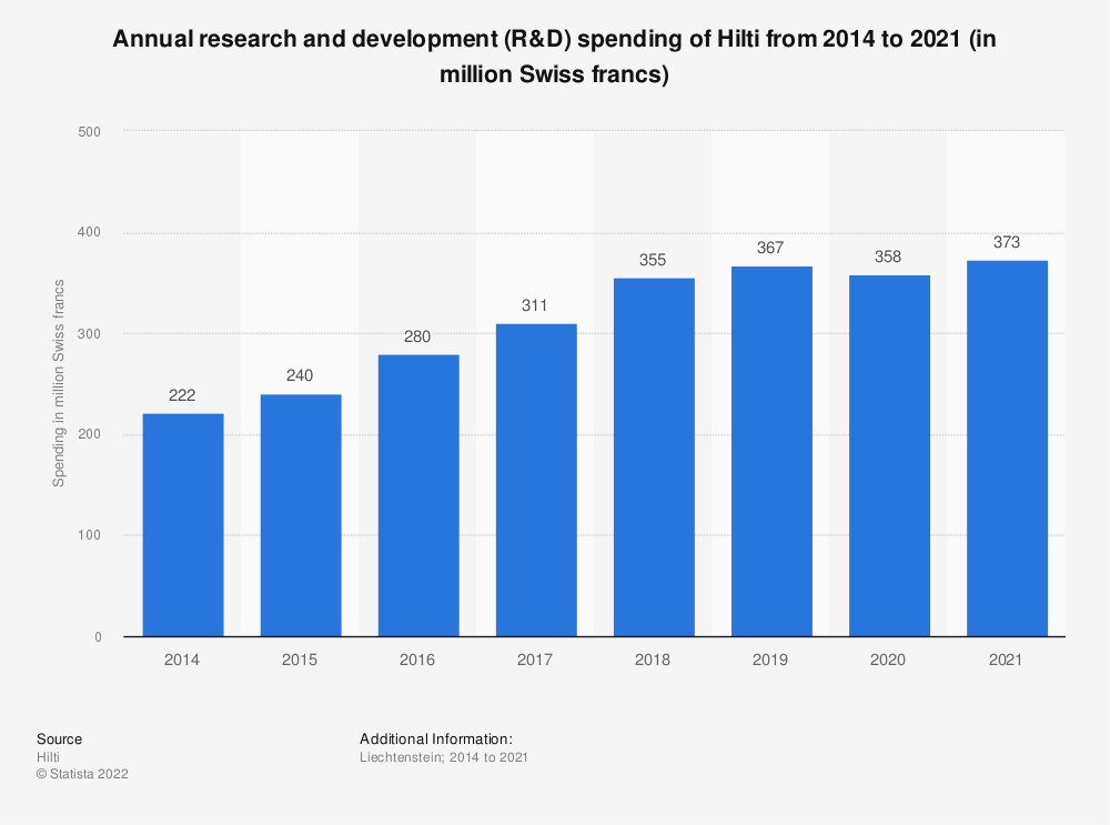 Statistic: Annual research and development (R&D) spending of Hilti from 2014 to 2020 (in million Swiss francs) | Statista