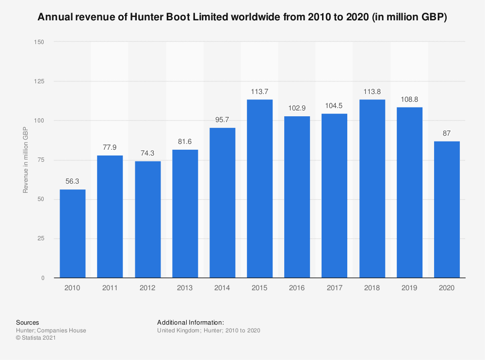 Statistic: Annual revenue of Hunter Boot Limited worldwide from 2010 to 2018 (in million GBP) | Statista