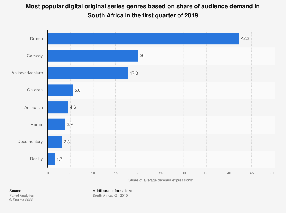 Statistic: Most popular digital original series genres based on share of audience demand in South Africa in the first quarter of 2019 | Statista