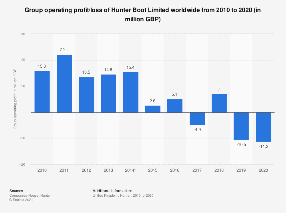 Statistic: Group operating profit/loss of Hunter Boot Limited worldwide from 2010 to 2019 (in million GBP) | Statista