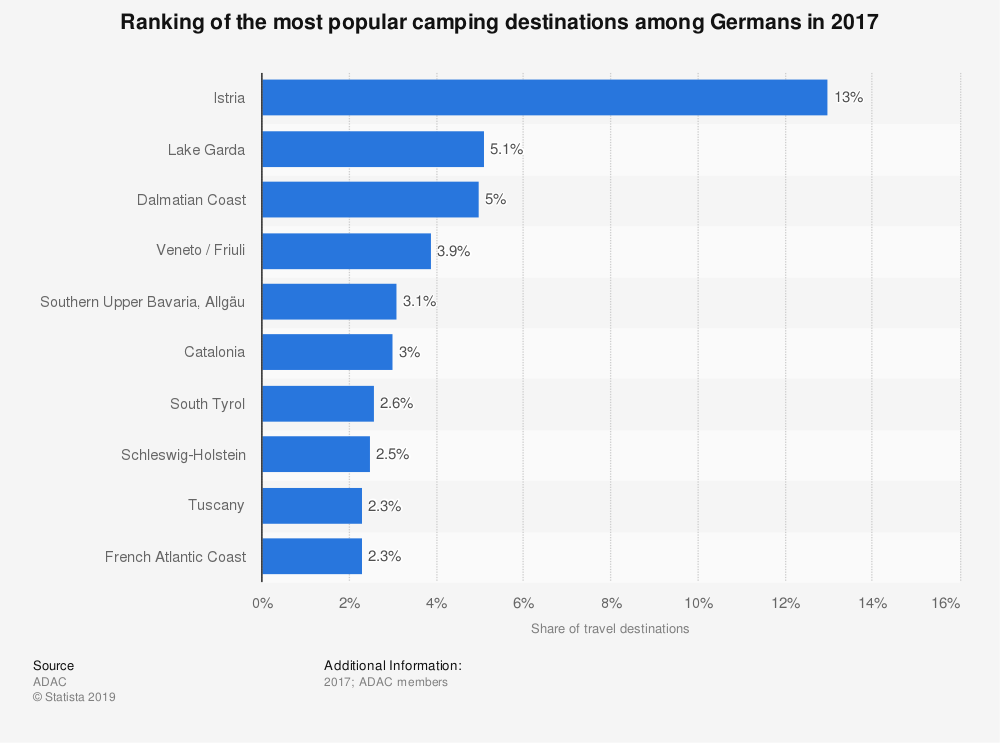 Statistic: Ranking of the most popular camping destinations among Germans in 2017 | Statista
