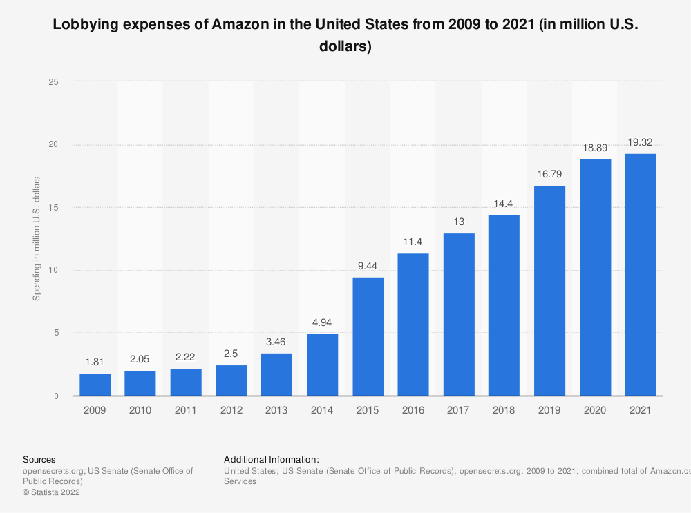Statistic: Lobbying expenses of Amazon in the United States from 2009 to 2019 (in million U.S. dollars) | Statista