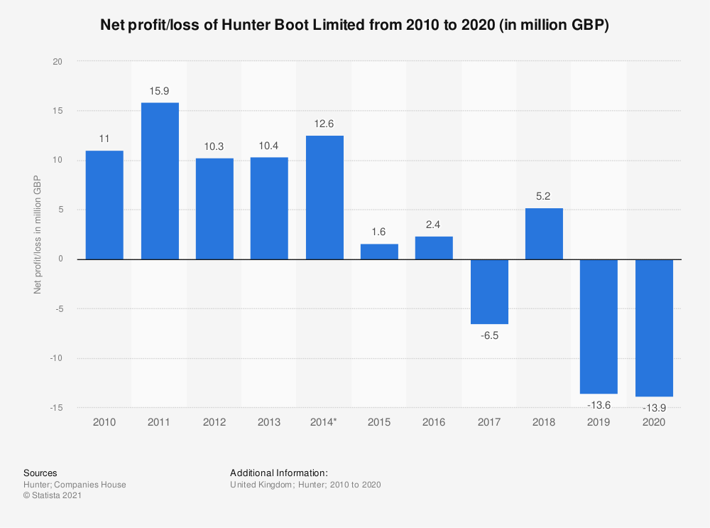 Statistic: Net profit/loss of Hunter Boot Limited from 2010 to 2018 (in million GBP) | Statista