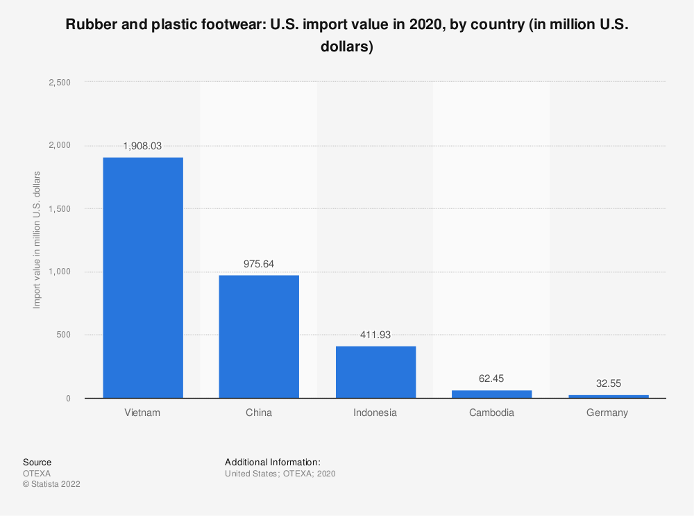 Statistic: Rubber and plastic footwear: U.S. import value in 2018, by country (in million U.S. dollars) | Statista