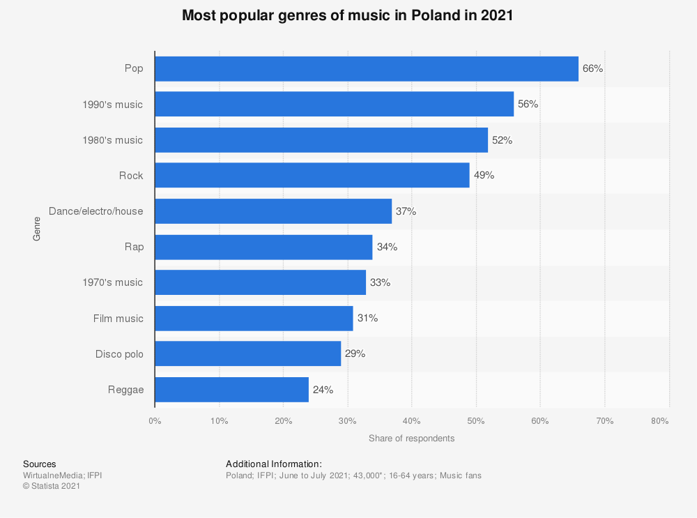 Statistic: Most popular genres of music in Poland in 2019   Statista
