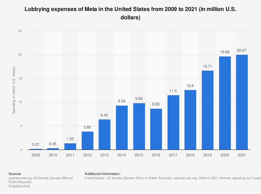 Statistic: Lobbying expenses of Facebook in the United States from 2009 to 2019 (in million U.S. dollars) | Statista