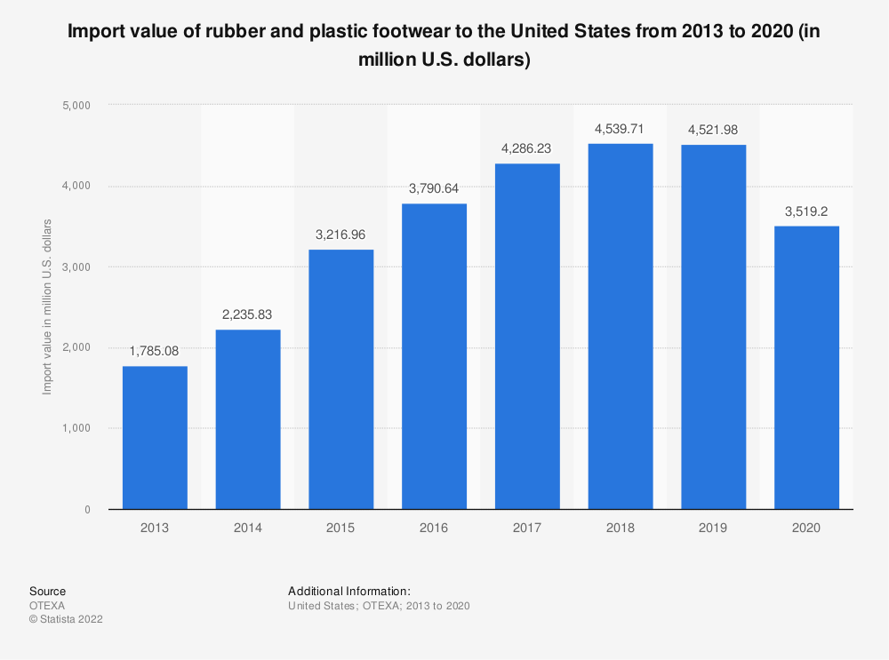 Statistic: Import value of rubber and plastic footwear to the United States from 2013 to 2018 (in million U.S. dollars) | Statista
