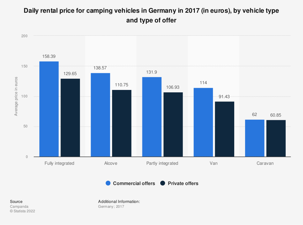 Statistic: Daily rental price for camping vehicles in Germany in 2017 (in euros),  by vehicle type and type of offer | Statista