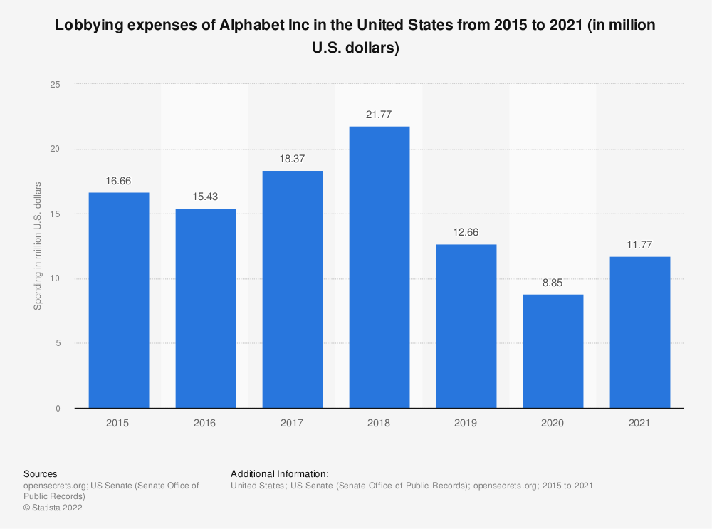 Statistic: Lobbying expenses of Alphabet Inc in the United States from 2015  to 2019 (in million U.S. dollars) | Statista