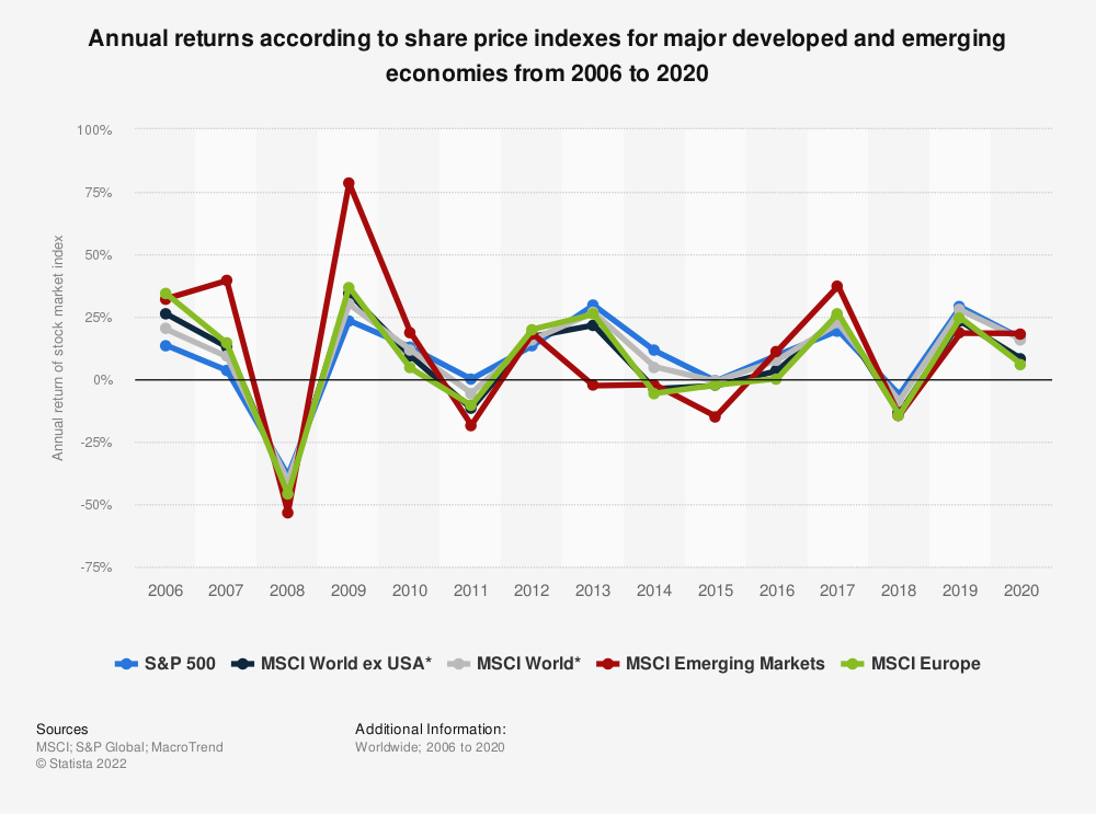Statistic: Annual returns according to share price indexes for major developed and emerging economies from 2005 to 2019 | Statista