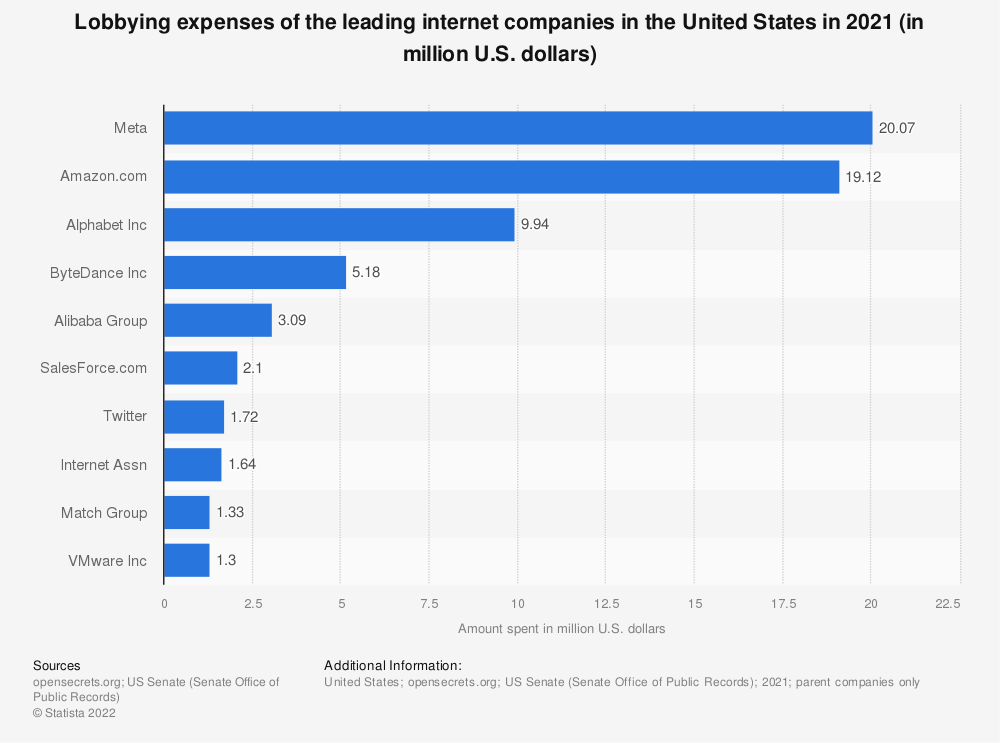 Statistic: Lobbying expenses of the leading internet companies in the United States in 2020 (in million U.S. dollars) | Statista