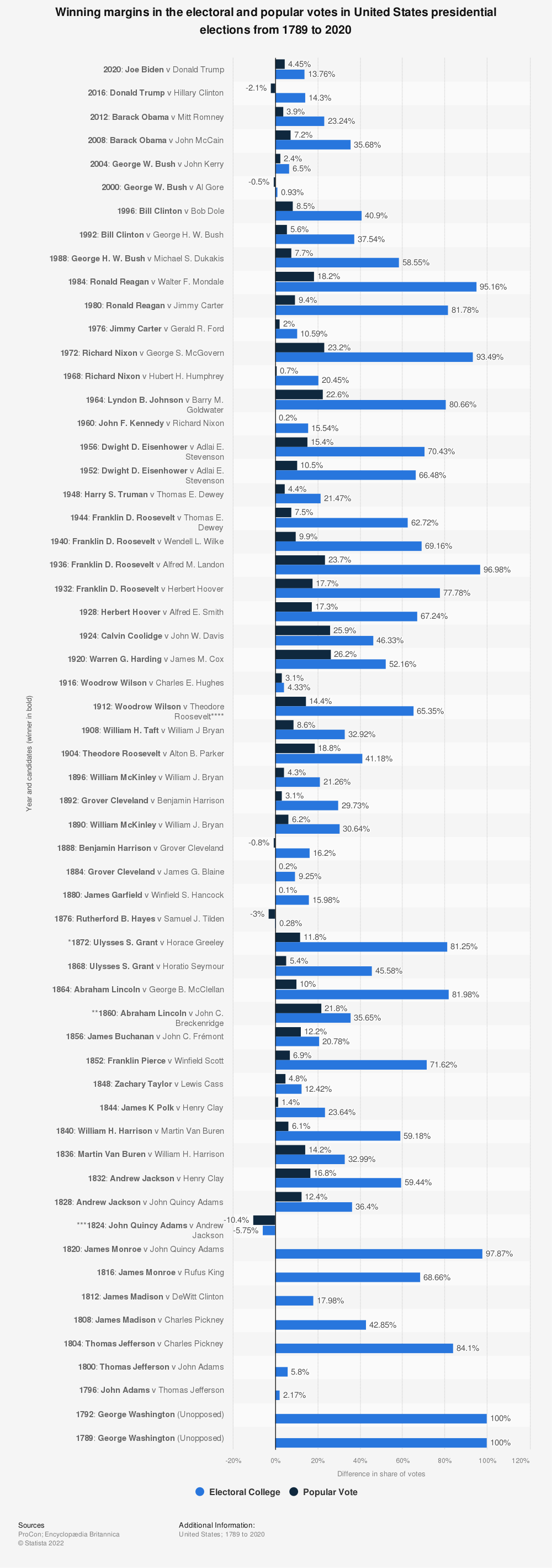 Statistic: Winning margins in the electoral and popular votes in United States presidential elections from 1789 to 2020 | Statista