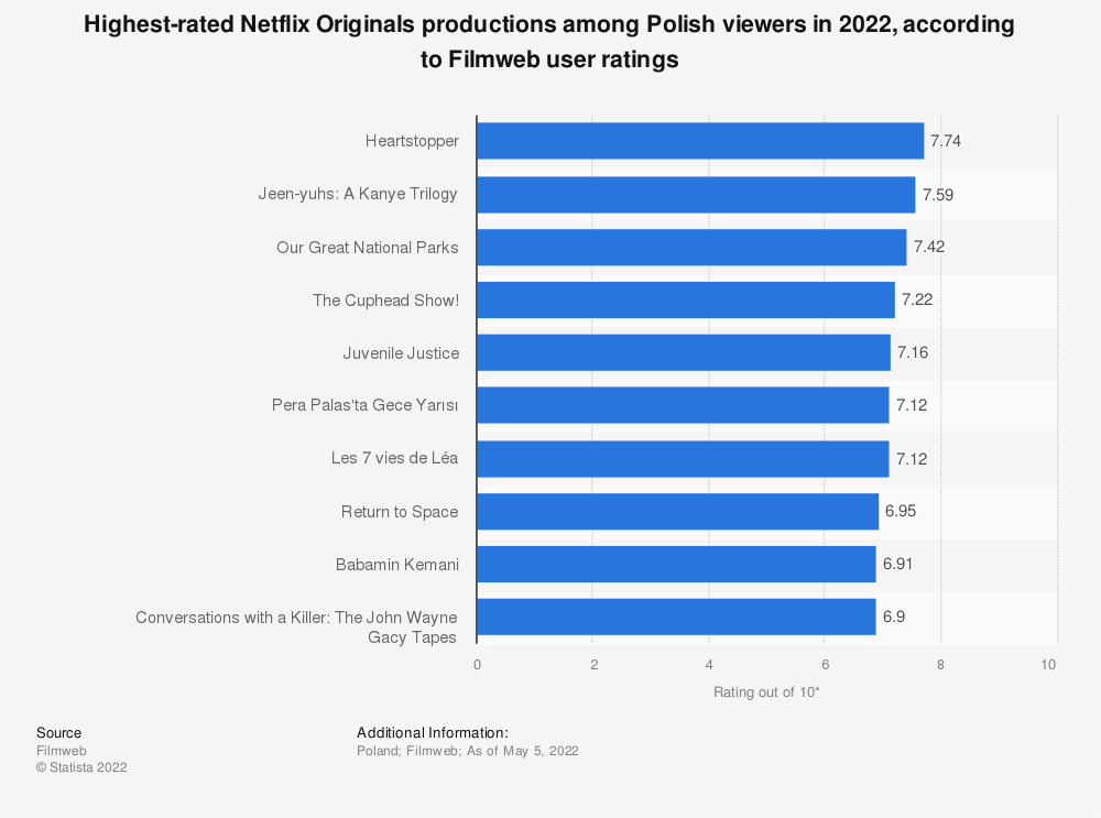 Statistic: Ten highest-rated Netflix Original productions among Polish viewers in 2019, according to Filmweb user ratings* | Statista