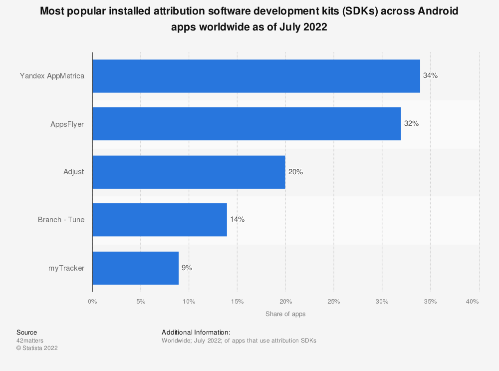 Statistic: Most popular installed attribution software development kits (SDKs) across Android apps worldwide as of February 2020 | Statista