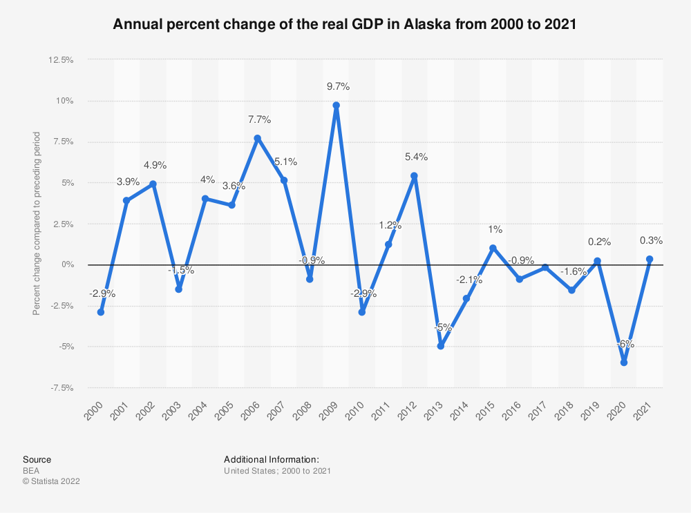 Statistic: Annual percent change of the real GDP in Alaska from 2000 to 2020 | Statista