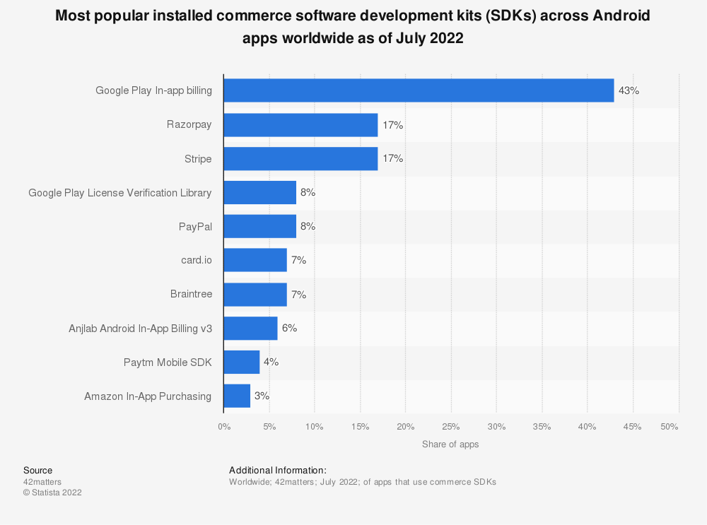 Statistic: Most popular installed commerce software development kits (SDKs) across Android apps worldwide as of February 2020 | Statista