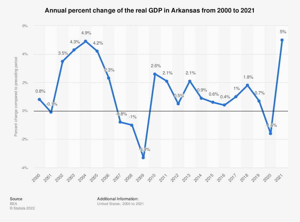 Statistic: Annual percent change of the real GDP in Arkansas from 2000 to 2020 | Statista