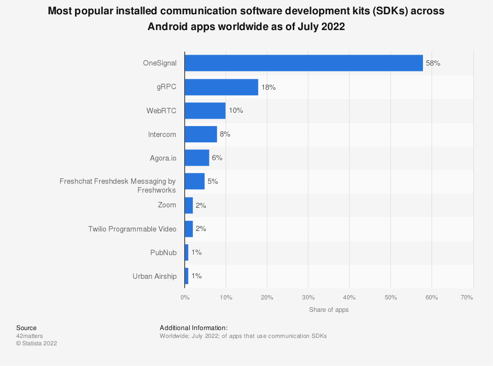 Statistic: Most popular installed communication software development kits (SDKs) across Android apps worldwide as of March 2021   Statista