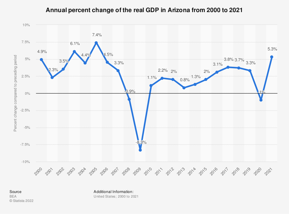 Statistic: Annual percent change of the real GDP in Arizona from 2000 to 2020 | Statista