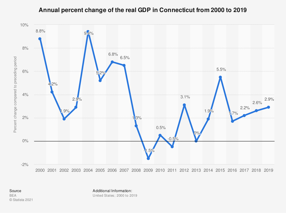 Statistic: Annual percent change of the real GDP in Connecticut from 2000 to 2019   Statista
