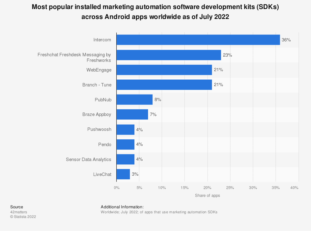 Statistic: Most popular installed marketing automation software development kits (SDKs) across Android apps worldwide as of March 2021 | Statista