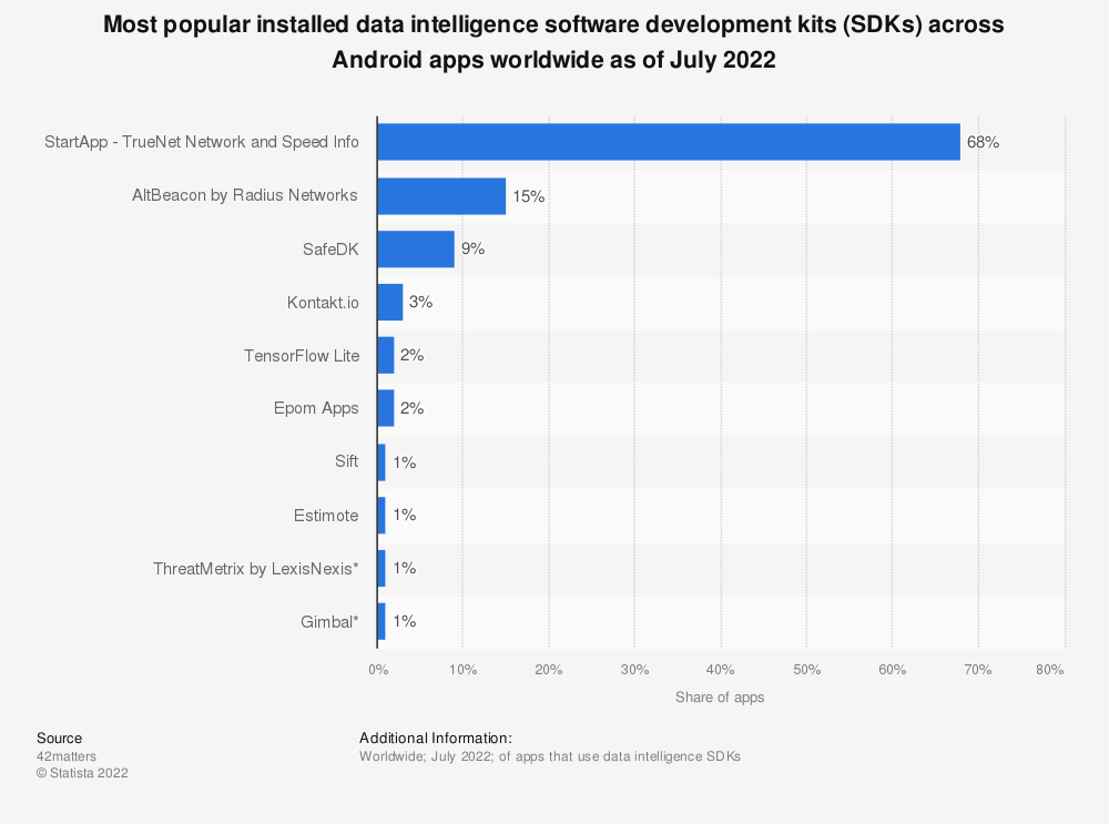 Statistic: Most popular installed data intelligence software development kits (SDKs) across Android apps worldwide as of February 2020 | Statista
