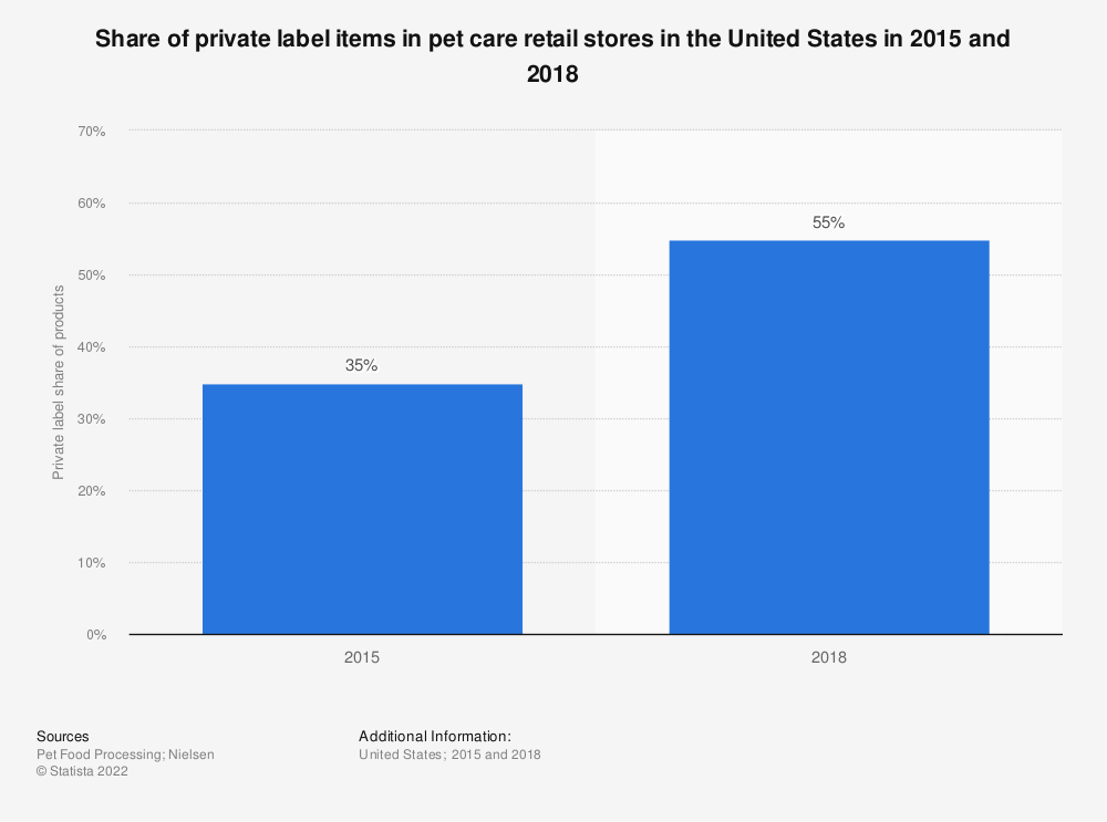 Statistic: Share of private label items in pet care retail stores in the United States in 2015 and 2018   Statista