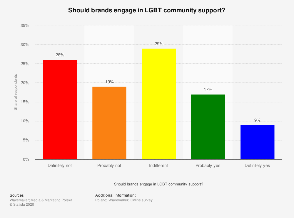 Statistic: Should brands engage in LGBT community support?   Statista