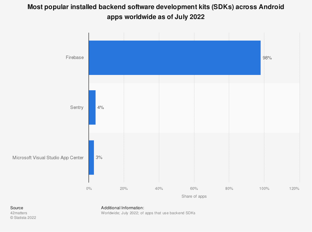 Statistic: Most popular installed backend software development kits (SDKs) across Android apps worldwide as of February 2020 | Statista