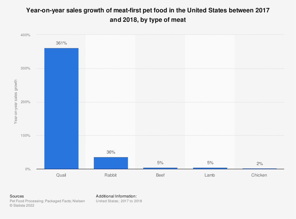 Statistic: Year-on-year sales growth of meat-first pet food in the United States between 2017 and 2018, by type of meat | Statista