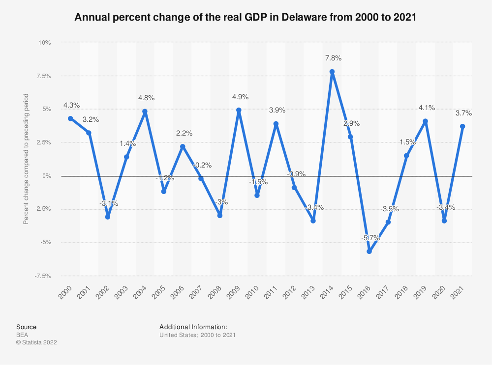 Statistic: Annual percent change of the real GDP in Delaware from 2000 to 2020 | Statista