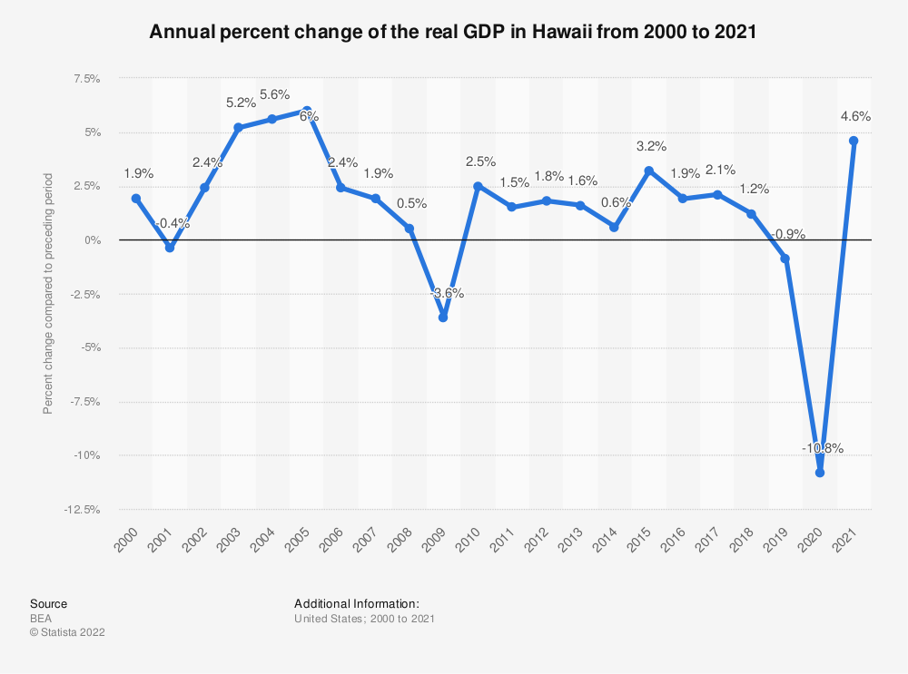 Statistic: Annual percent change of the real GDP in Hawaii from 2000 to 2020   Statista