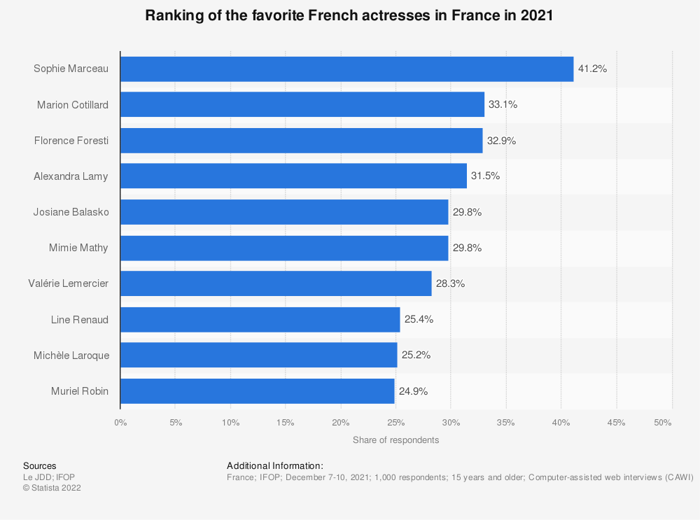 Statistic: Ranking of the favorite French actresses in France in 2019 | Statista