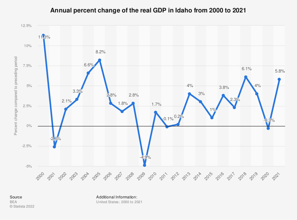 Statistic: Annual percent change of the real GDP in Idaho from 2000 to 2020 | Statista
