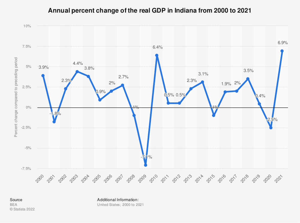 Statistic: Annual percent change of the real GDP in Indiana from 2000 to 2020 | Statista