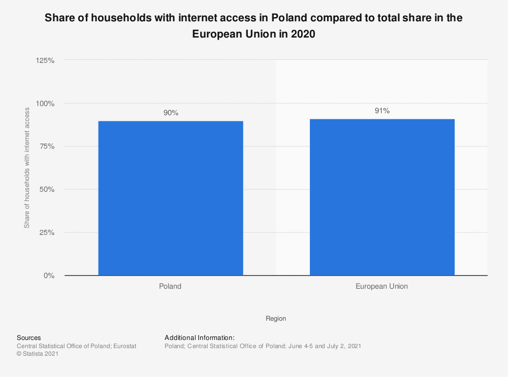 Statistic: Share of households with internet access in Poland compared to total share in the European Union in 2019 | Statista