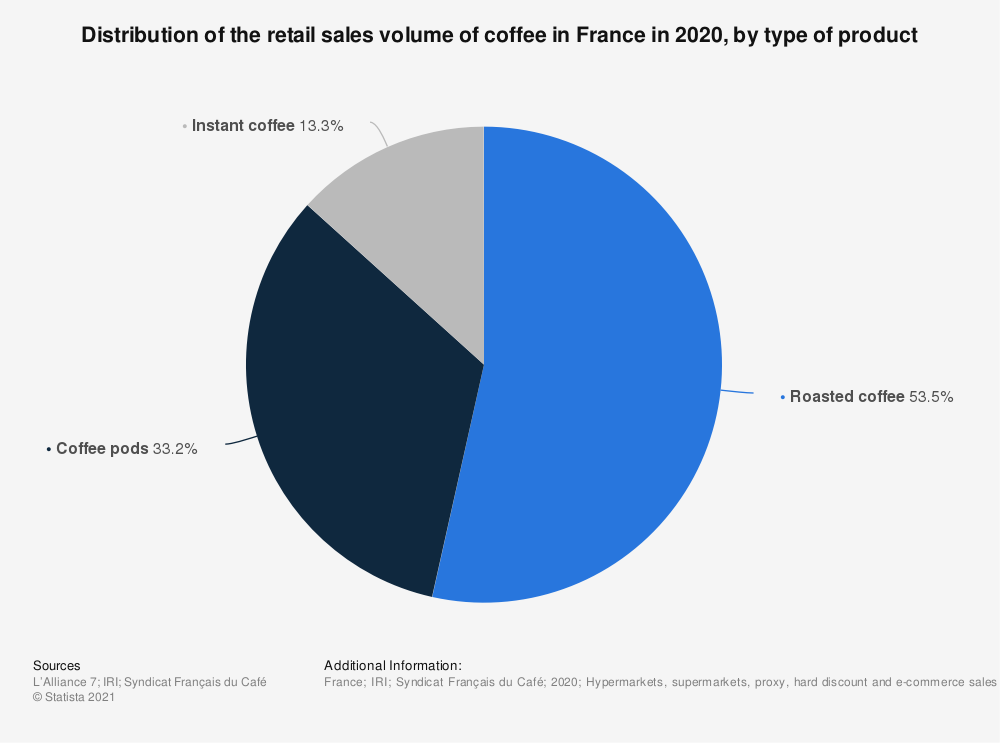Statistic: Distribution of the retail sales value of coffee in France in 2018, by type of product | Statista