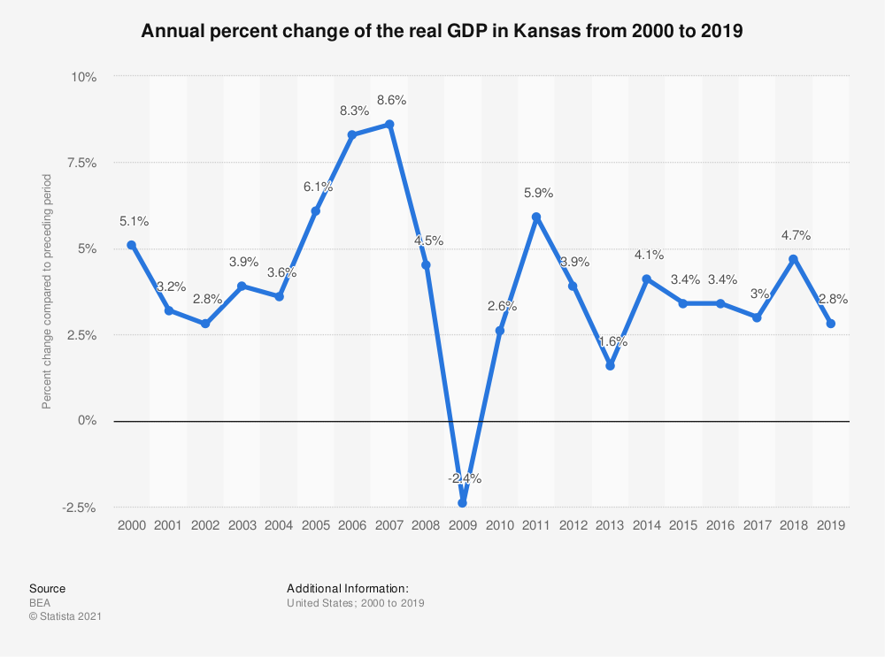 Statistic: Annual percent change of the real GDP in Kansas from 2000 to 2019   Statista