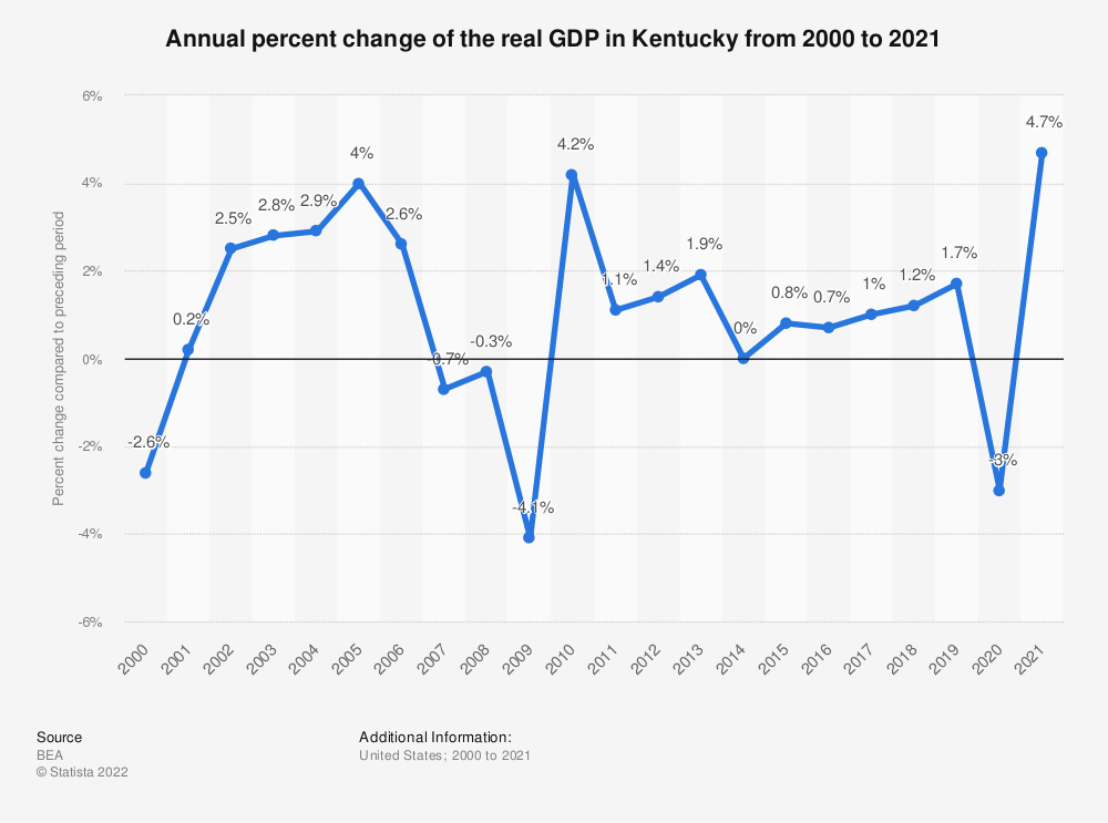 Statistic: Annual percent change of the real GDP in Kentucky from 2000 to 2020 | Statista