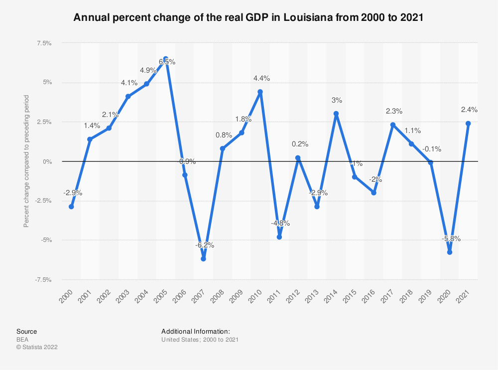 Statistic: Annual percent change of the real GDP in Louisiana from 2000 to 2020 | Statista