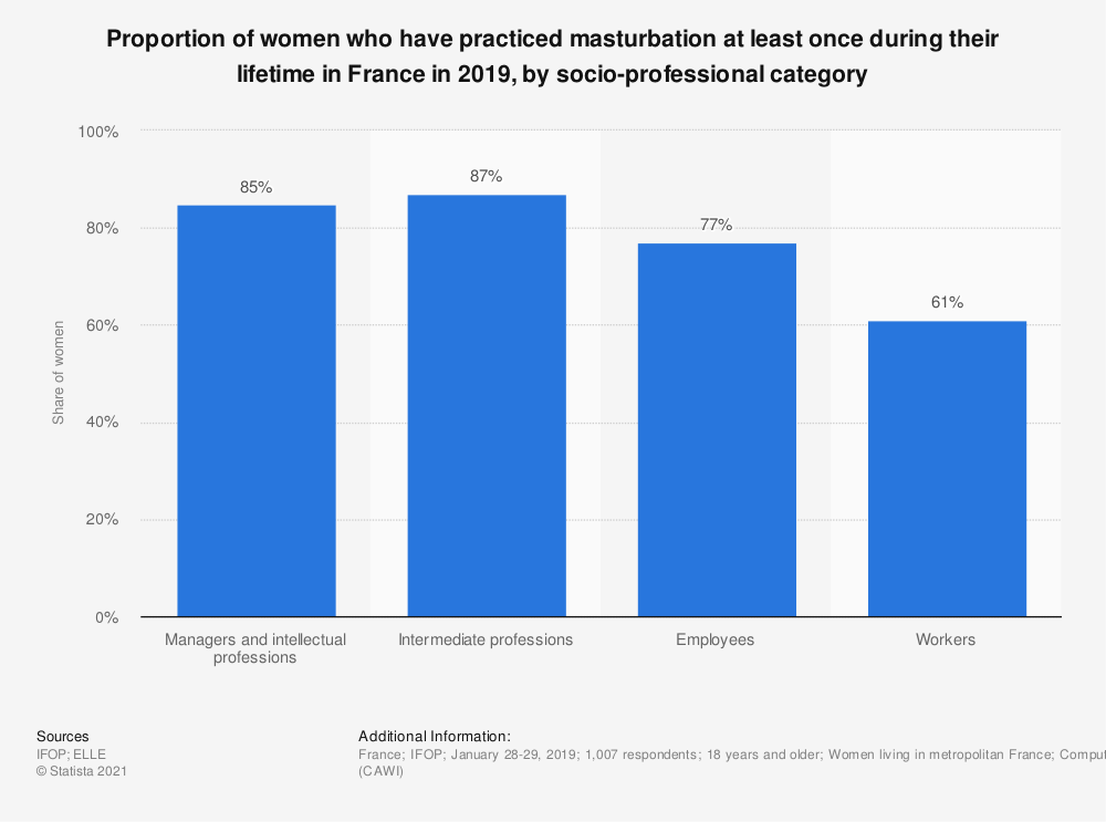 Statistic: Proportion of women who have practiced masturbation at least once during their lifetime in France in 2019, by socio-professional category | Statista