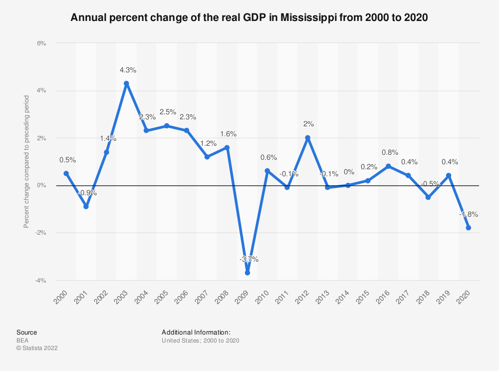 Statistic: Annual percent change of the real GDP in Mississippi from 2000 to 2020 | Statista