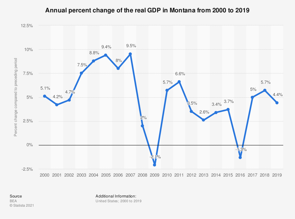 Statistic: Annual percent change of the real GDP in Montana from 2000 to 2019   Statista