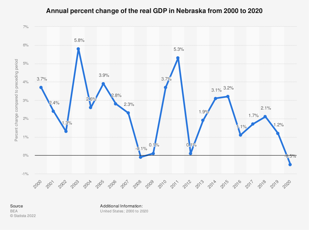 Statistic: Annual percent change of the real GDP in Nebraska from 2000 to 2020   Statista
