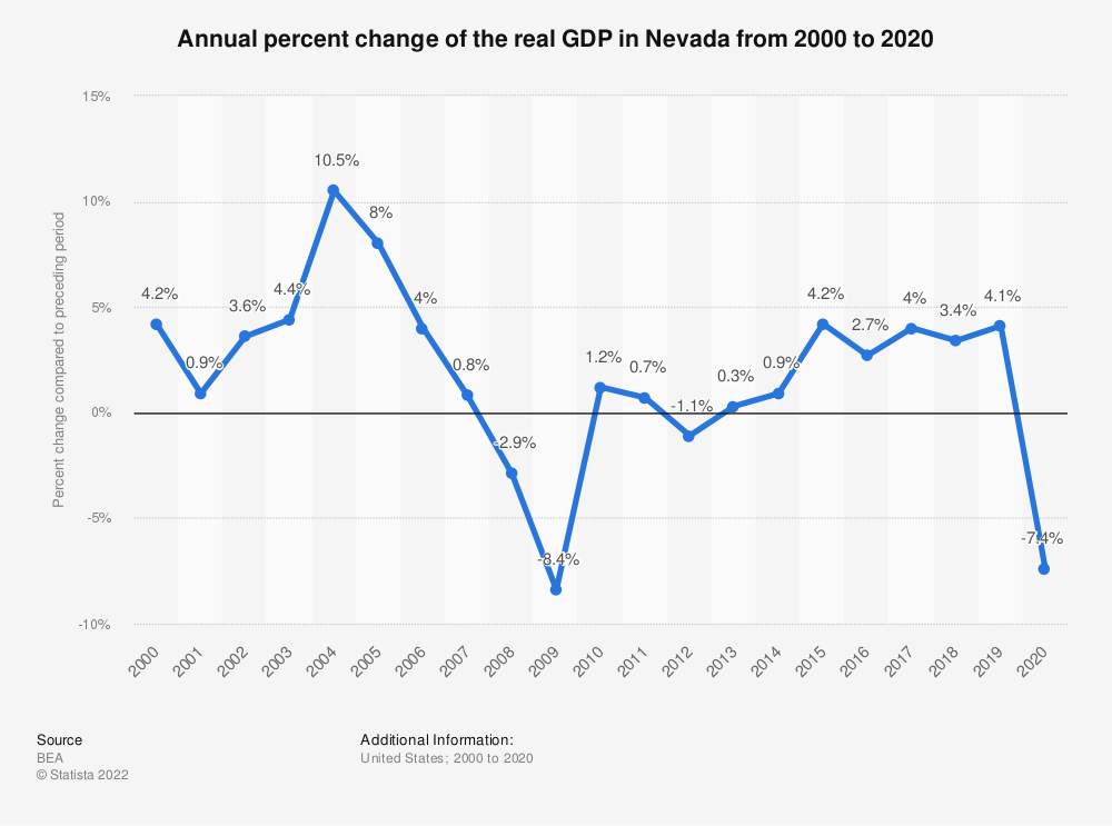 Statistic: Annual percent change of the real GDP in Nevada from 2000 to 2020 | Statista