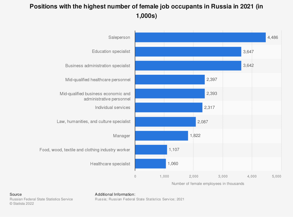 Statistic: Positions with the highest number of female job occupants in Russia in 2018* (in 1,000s) | Statista