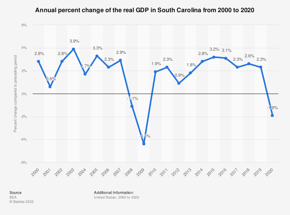 Statistic: Annual percent change of the real GDP in South Carolina from 2000 to 2020 | Statista