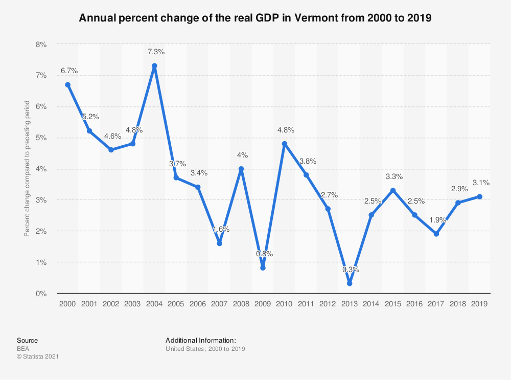 Statistic: Annual percent change of the real GDP in Vermont from 2000 to 2019 | Statista