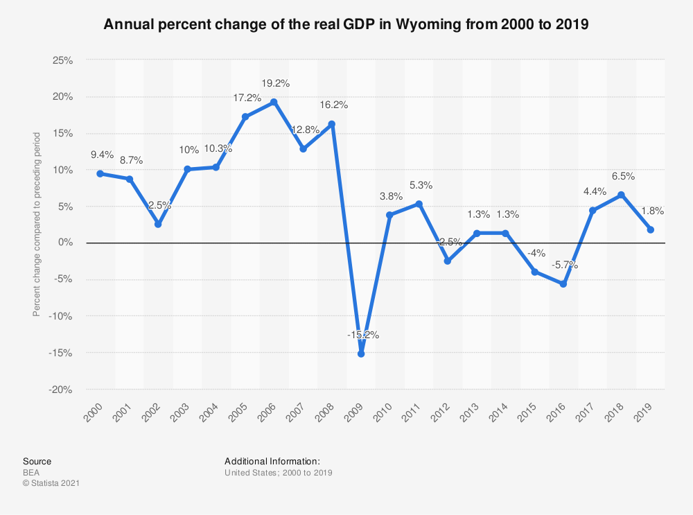 Statistic: Annual percent change of the real GDP in Wyoming from 2000 to 2019 | Statista
